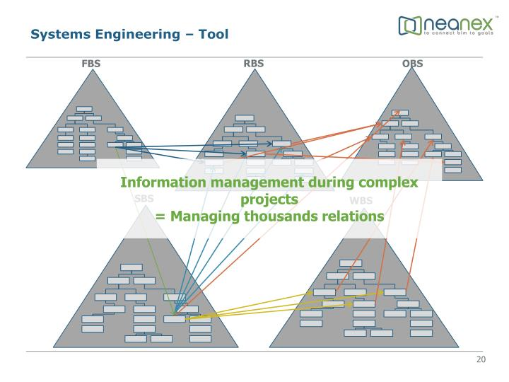 Ppt Se Bim Integrated Bim Powerpoint Presentation