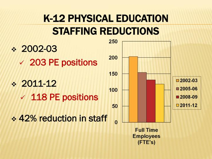 K 12 physical education staffing reductions