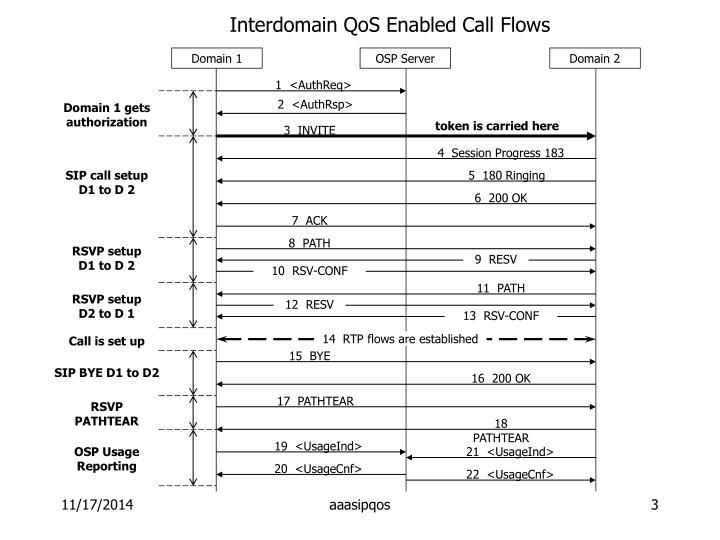 Interdomain qos enabled call flows