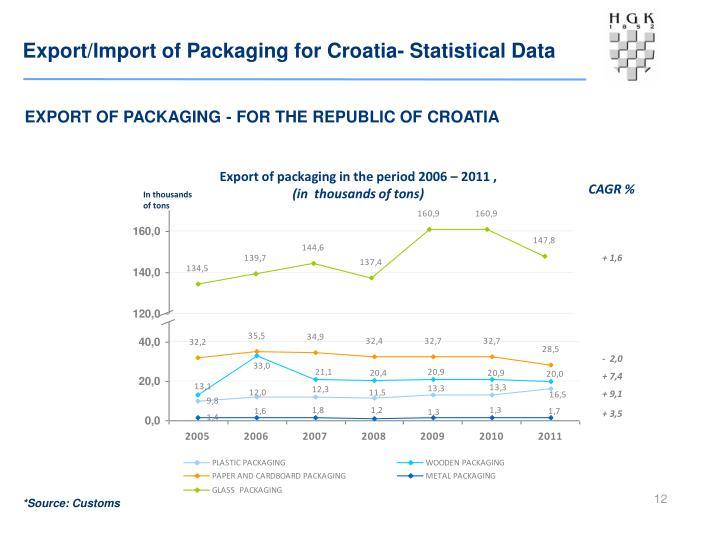 Export/Import of Packaging for Croatia- Statistical Data