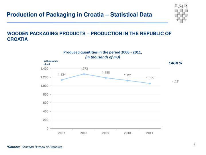 Production of Packaging in Croatia – Statistical Data