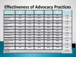 effectiveness of advocacy practices