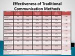 effectiveness of traditional communication methods