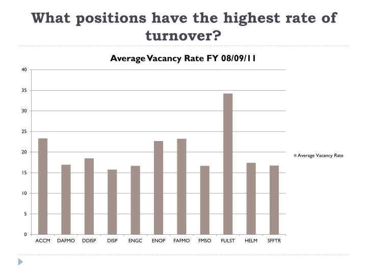 What positions have the highest rate of turnover?