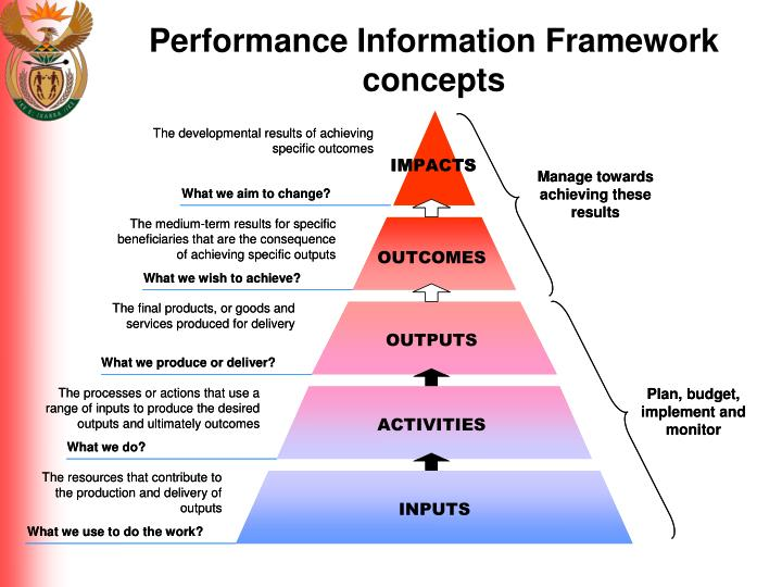 Performance Information Framework concepts