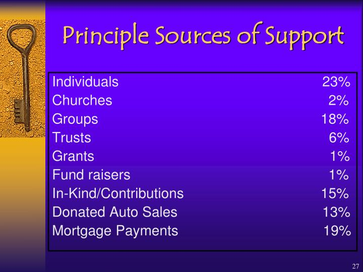 Principle Sources of Support
