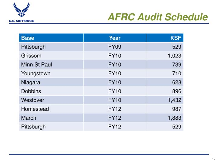AFRC Audit Schedule