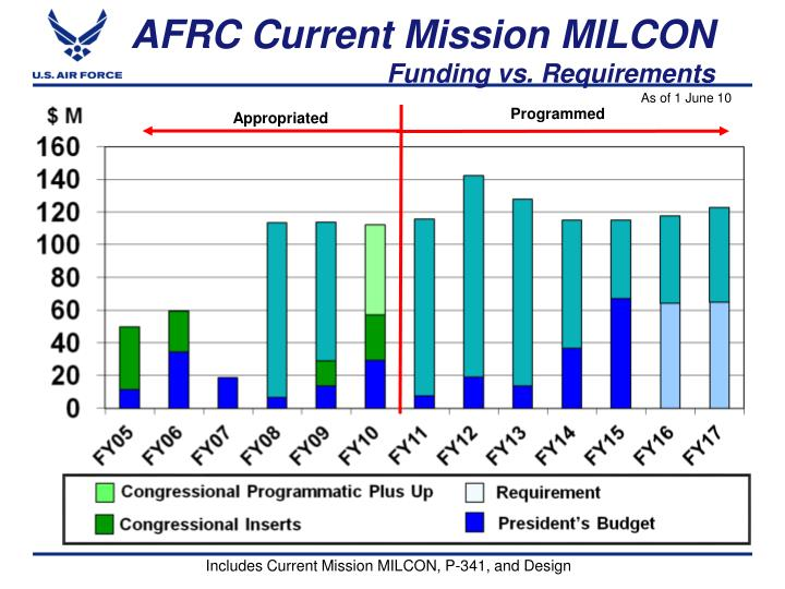 AFRC Current Mission MILCON