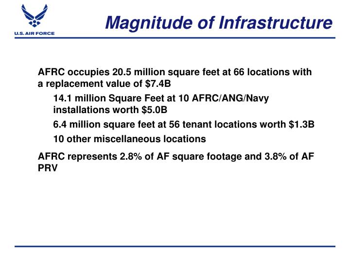 AFRC occupies 20.5 million square feet at 66 locations with a replacement value of $7.4B