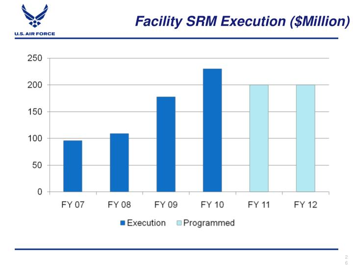 Facility SRM Execution ($Million)