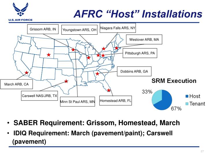 "AFRC ""Host"" Installations"