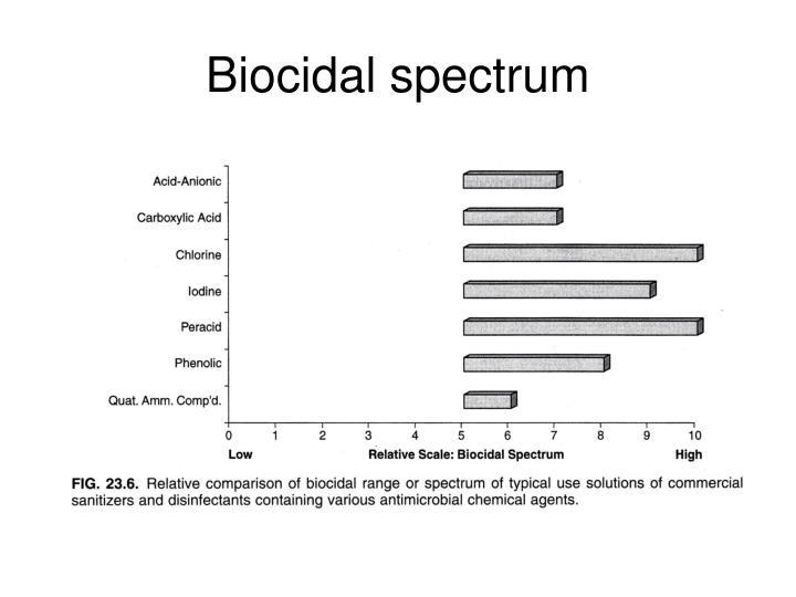 Biocidal spectrum