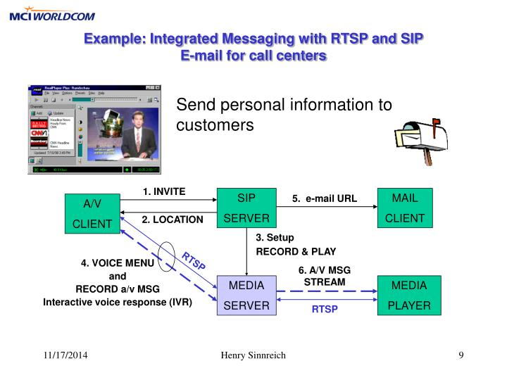 Example: Integrated Messaging with RTSP and SIP