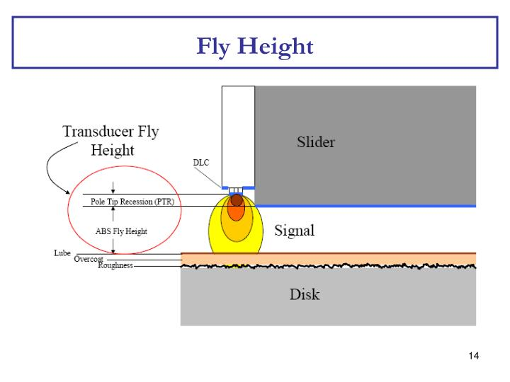 Fly Height