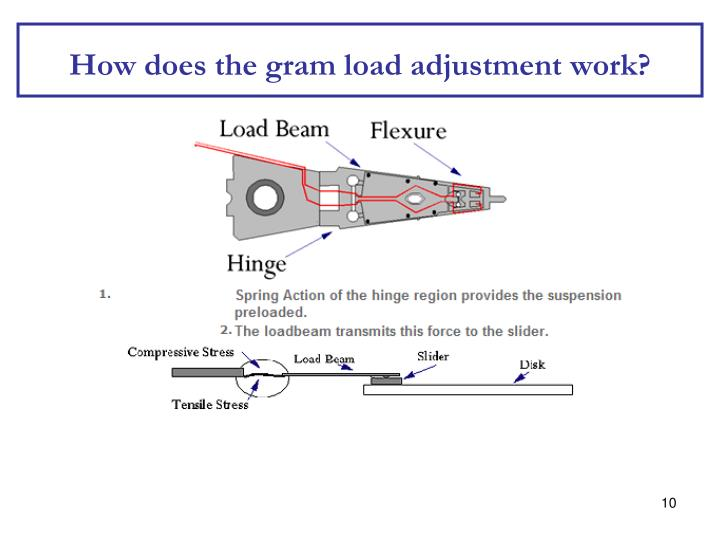How does the gram load adjustment work?