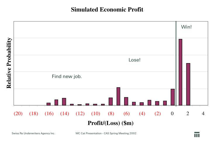 Simulated Economic Profit