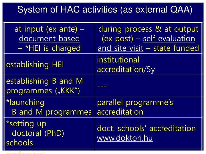 System of HAC activities