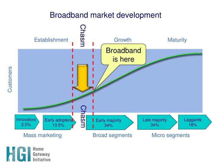Broadband market development