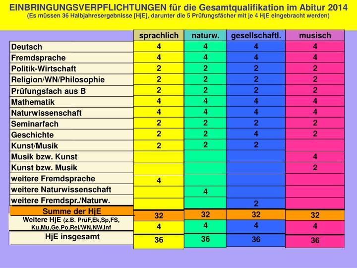 EINBRINGUNGSVERPFLICHTUNGEN für die Gesamtqualifikation im Abitur 2014