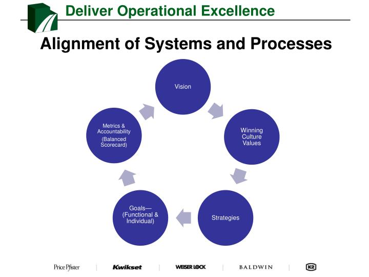Deliver Operational Excellence