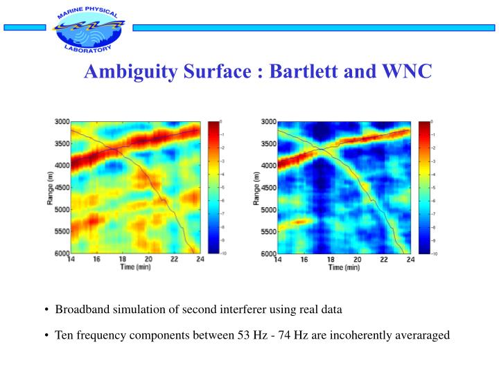 Ambiguity Surface : Bartlett and WNC