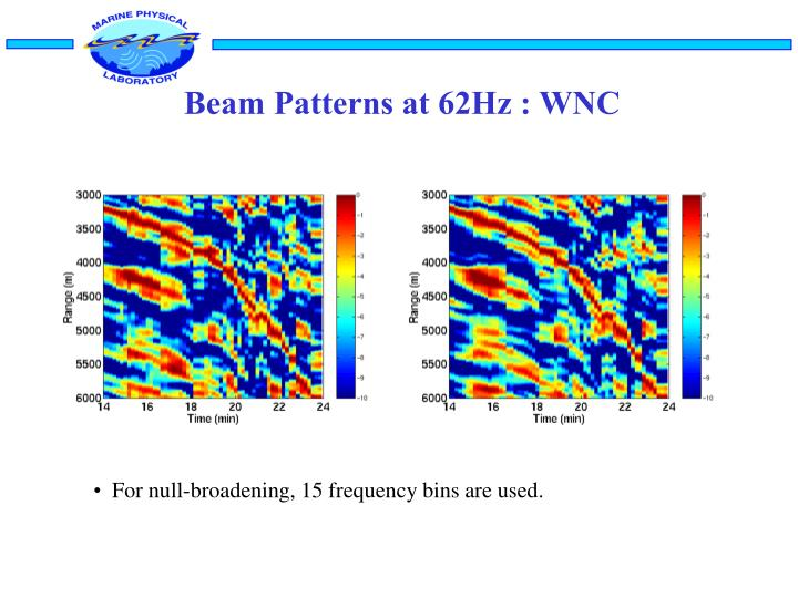 Beam Patterns at 62Hz : WNC