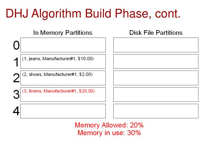 DHJ Algorithm Build Phase, cont.