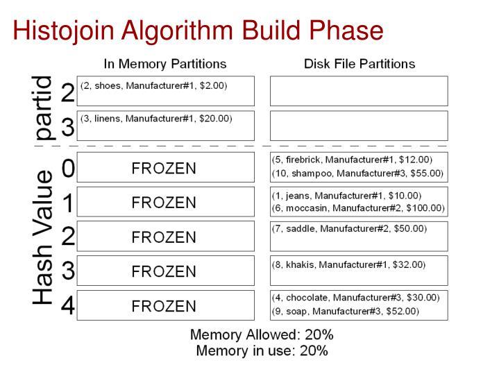 Histojoin Algorithm Build Phase