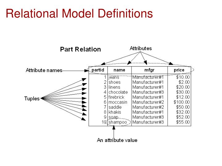 Relational model definitions