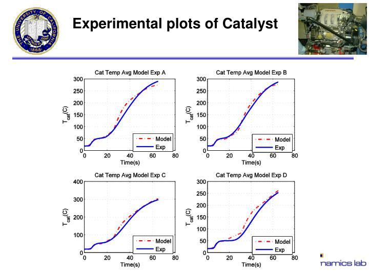 Experimental plots of Catalyst