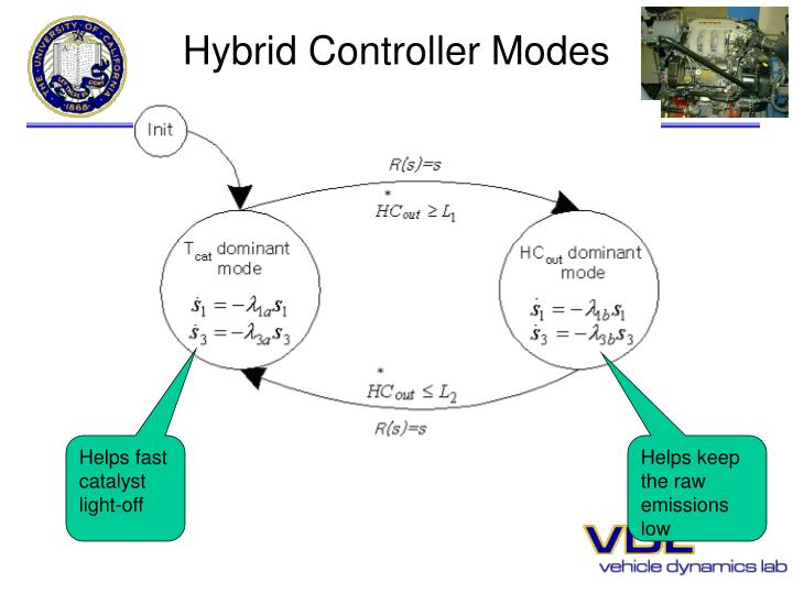 Hybrid Controller Modes