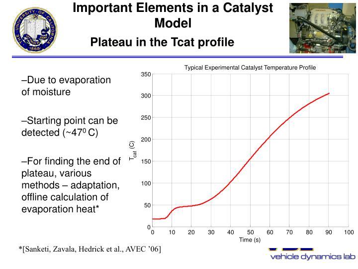 Typical Experimental Catalyst Temperature Profile