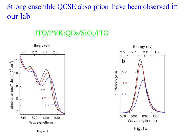 Strong ensemble QCSE absorption  have been observed