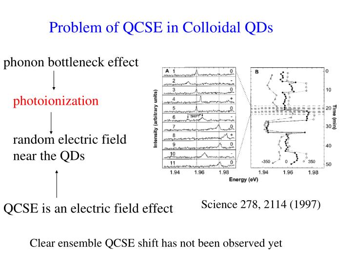 Problem of QCSE in Colloidal QDs