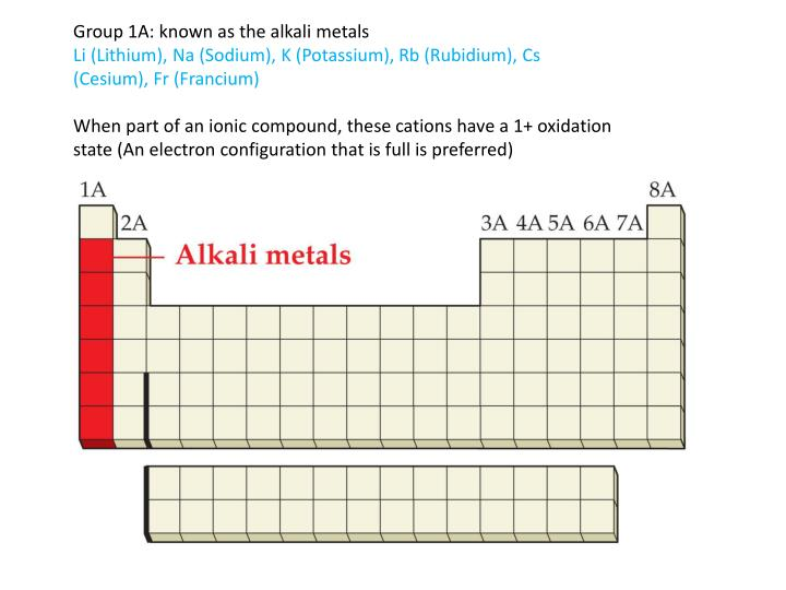 Group 1A: known as the alkali metals