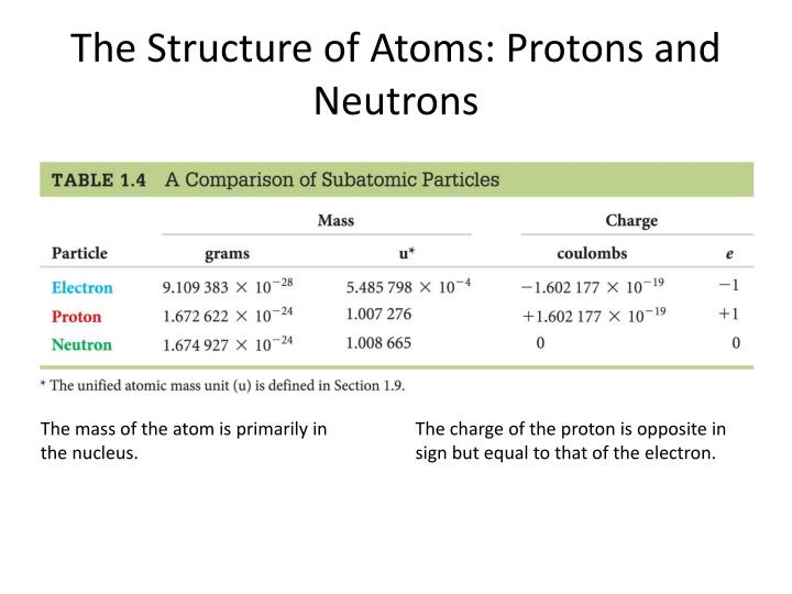 The Structure of Atoms: Protons and Neutrons