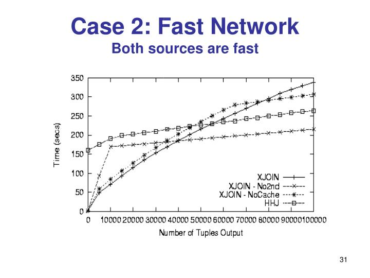 Case 2: Fast Network