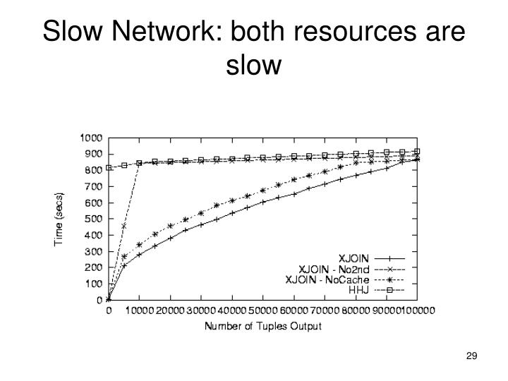 Slow Network: both resources are slow