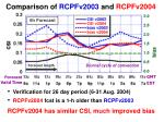 comparison of rcpfv2003 and rcpfv2004