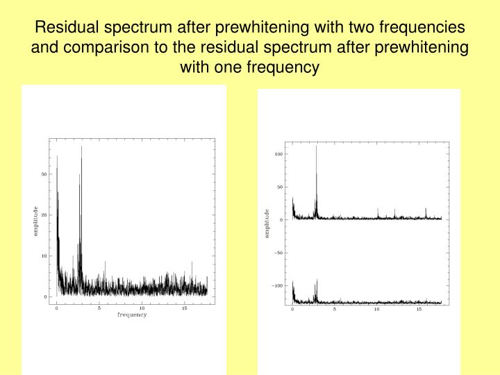 Residual spectrum after prewhitening with two frequencies
