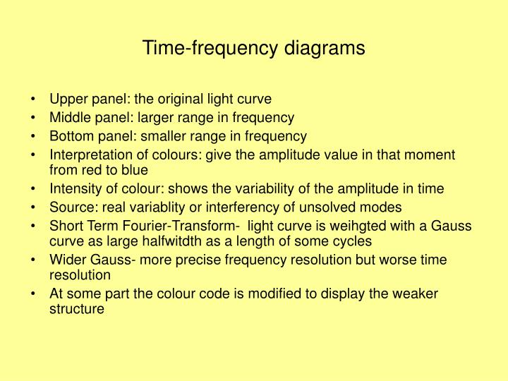 Time-frequency diagrams