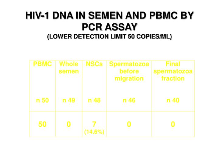 HIV-1 DNA IN SEMEN AND PBMC BY PCR ASSAY