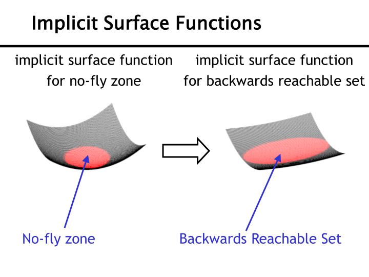 Implicit Surface Functions