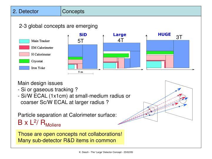 2. Detector                Concepts