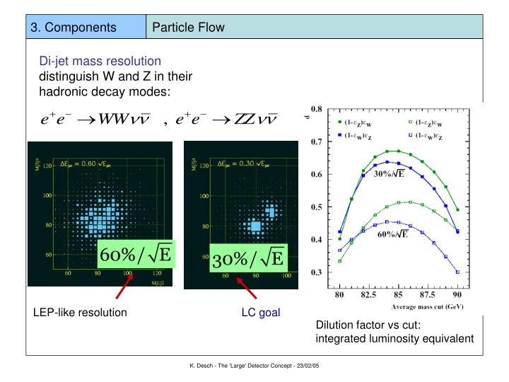 3. Components          Particle Flow