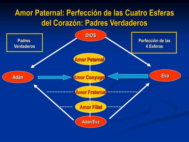 Amor Paternal: Perfección de las Cuatro Esferas del Corazón: Padres Verdaderos