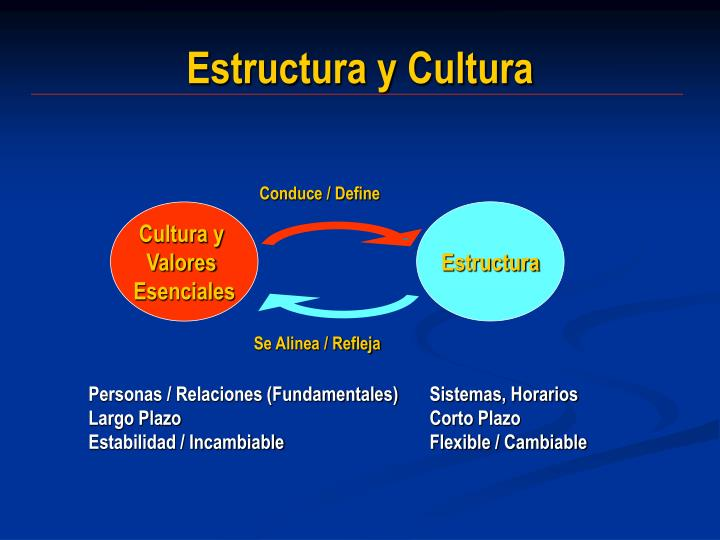Estructura y Cultura