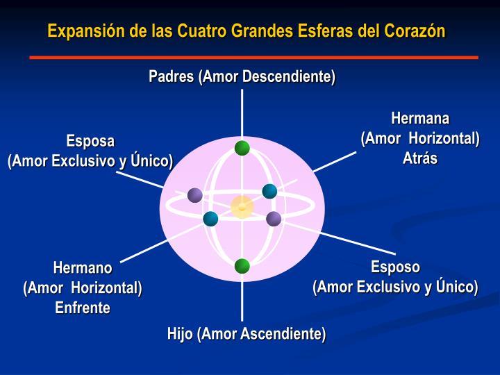 Expansión de las Cuatro Grandes Esferas del Corazón