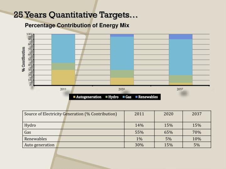 Percentage Contribution of Energy Mix