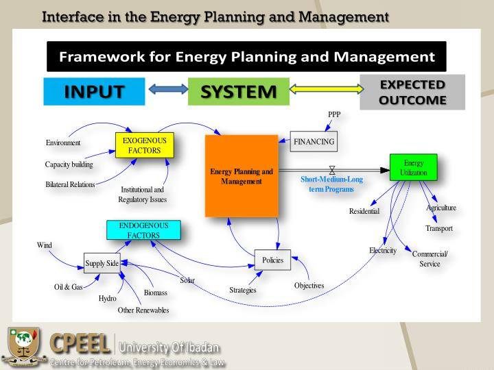 Interface in the Energy Planning and Management